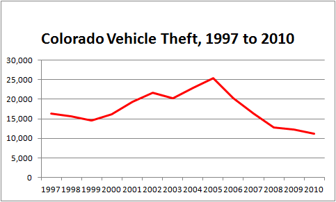 Table showing number of stolen cars in Colorado from 1997 to 2010, with a big decline in theft since 2005