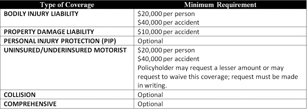 Table showing minimum required insurance coverage amounts in Connecticut
