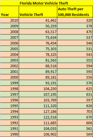 Table - Auto theft in Florida, 1990 to 2010