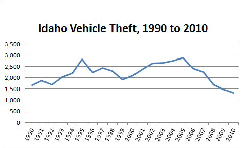 Chart showing trends in auto theft in the State of Idaho from 1990 to 2010