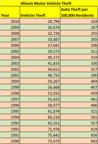 Table showing number of stolen cars in Illinois, total and per capita from 1990 to 2010