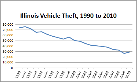 Chart showing the decline in stolen cars in Illinois from 1990 to 2010