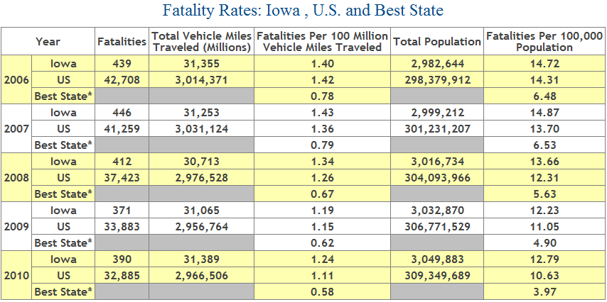 Table showing number of car crash deaths in Iowa from 2006 to 2009