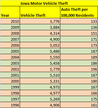 Table showing car theft statistics for the state of Iowa from 1996 through 2010