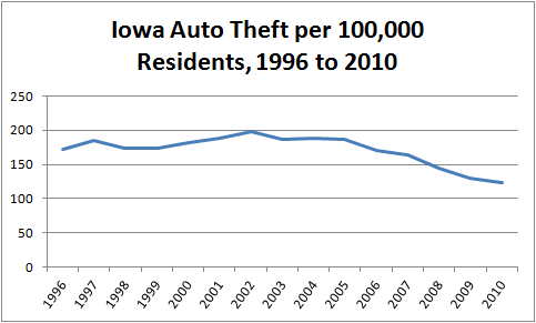 Graph showing number of motor vehicle thefts per capita in Iowa from 1996 to 2010