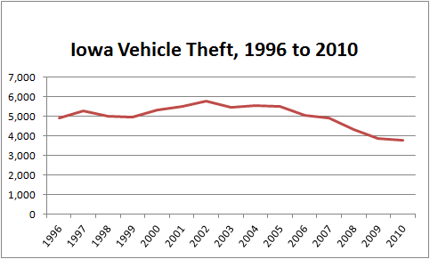 Chart showing number of stolen cars in Iowa from 1996 to 2010