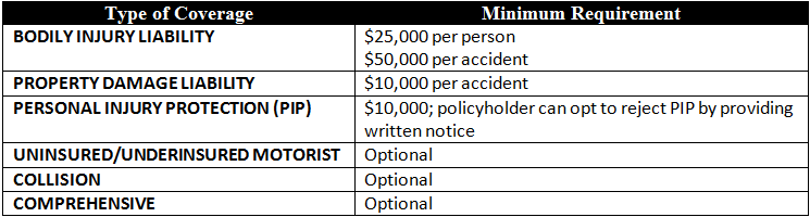 Table: Minimum Auto Insurance Coverage Amounts Required in Kentucky