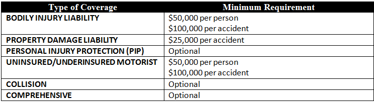 Minimum required coverage amounts for car insurance in Maine