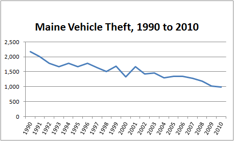 Graph showing number of stolen cars in Maine, 1990 to 2010