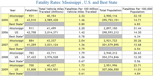 Car Insurance Statistics Car Insurance in Mississippi »