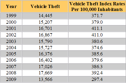 South Carolina Auto Theft Statistics