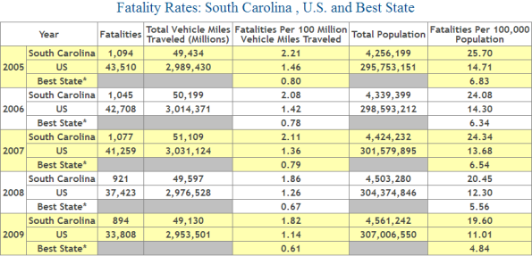 South Carolina Car Accident Fatality Statistics