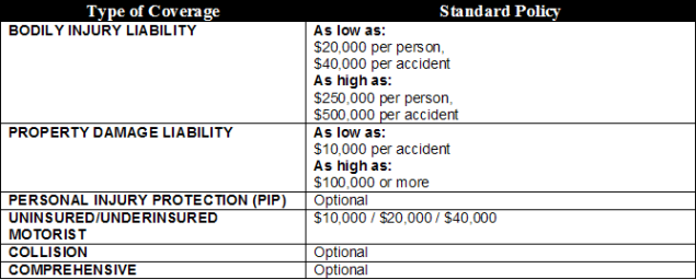 West Virginia Auto Insurance Requirements